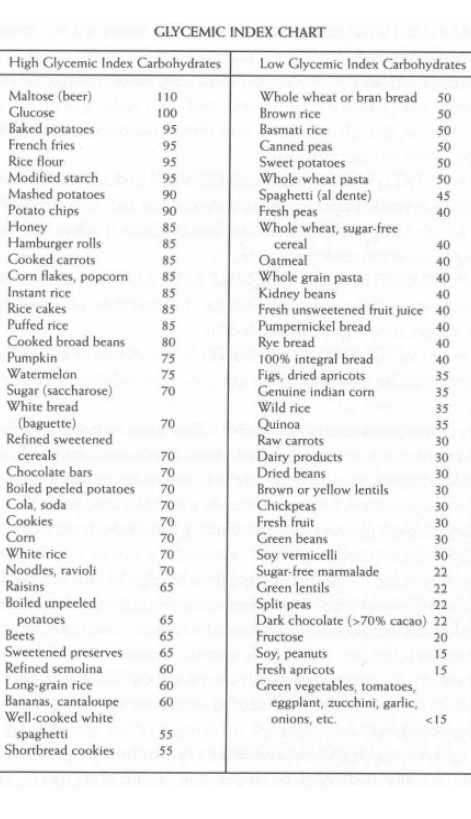 Gluten Free Foods With Low Glycemic Index