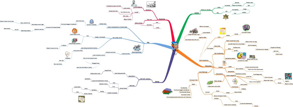 This is really cool. Book Thief mind map